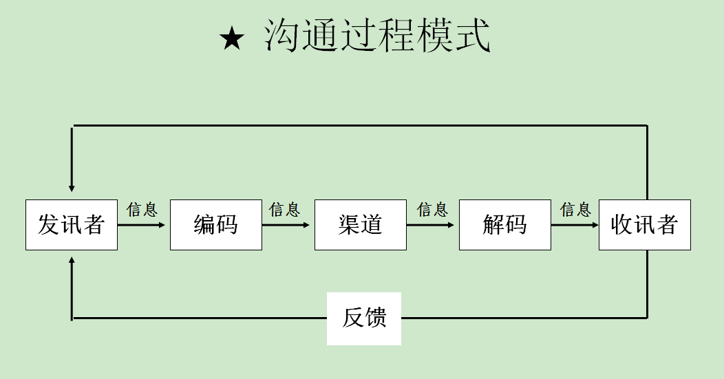 """浩源老师讲沟通的基本问题是""""心态"""",基本原理是""""关心"""",基本要求是""""主动""""。"""