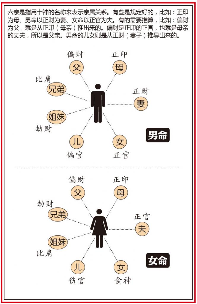 https://www.china95.net/wp-content/uploads/2020/04/baziliuqinguanxi-664x1024.png
